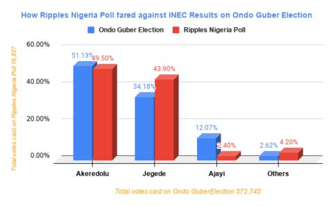 RipplesMetrics: Ondo guber survey in near perfect prediction of Akeredolu's win