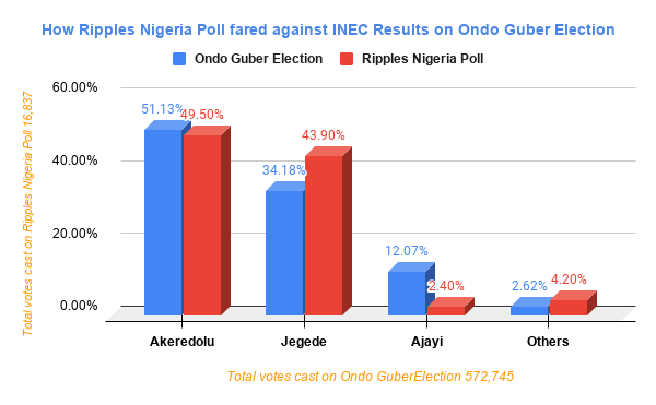 RipplesMetrics: Ondo guber survey in near perfect prediction of Akeredolu's win