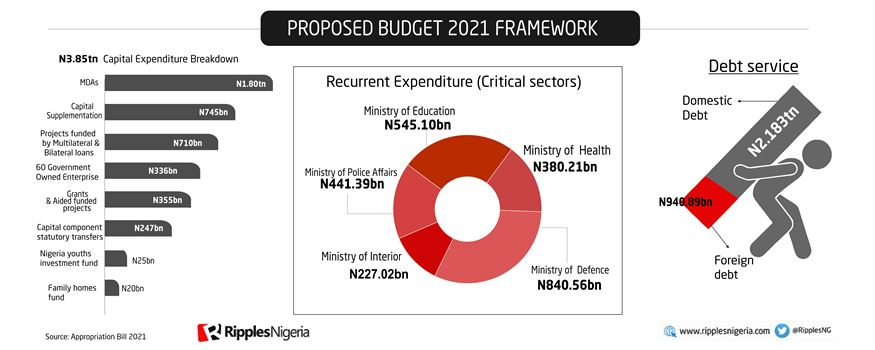 RipplesMetrics: Nigeria's Budget 2020 and 2021 —disparities, similarities; where the money went